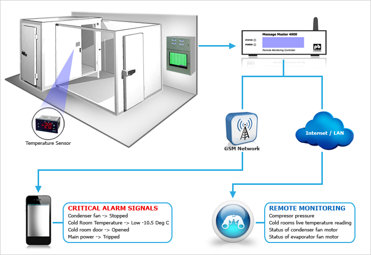 Image Result For Commercial Door Alarms